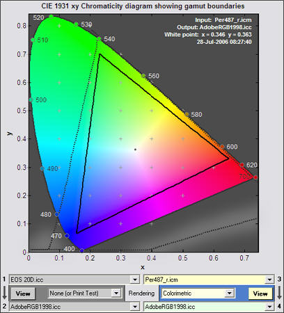Epson 4870 to Adobe, xy plot