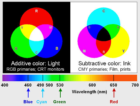 Additive vs. Subtractive colors